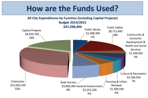 How are the Funds Used?