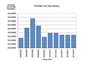 Tax Rate 10 Year History